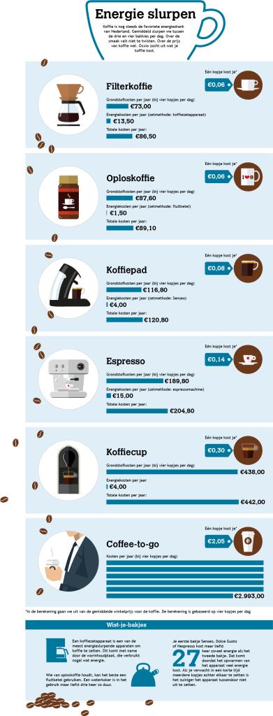 Is jouw koffie energiezuinig? Oxxio zocht het uit.